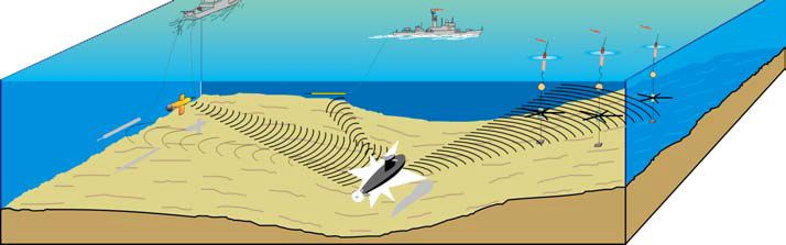 The Multistatic Sonar Systems